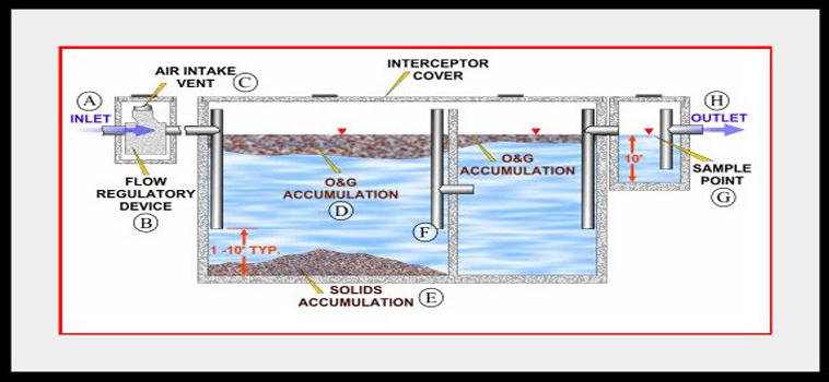 How A Grease Trap Works Nitschke Liquid Waste